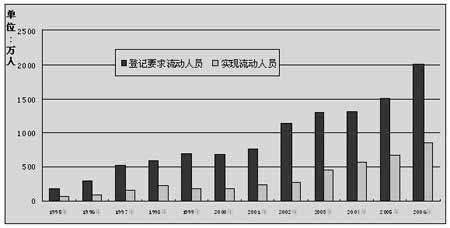 1995年-2006年在全国人才服务机构登记要求流动人员与实现流动人员数量对比