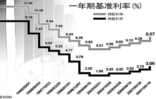 图为1996年以来我国存贷款基准利率的历次调整.