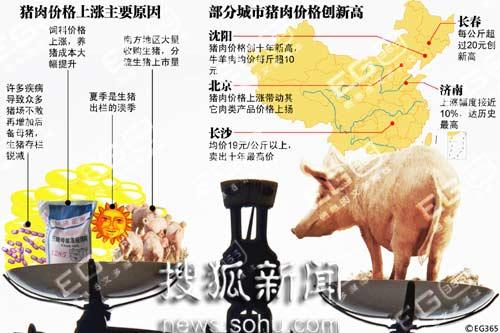 """猪肉价格一路""""涨涨涨"""""""