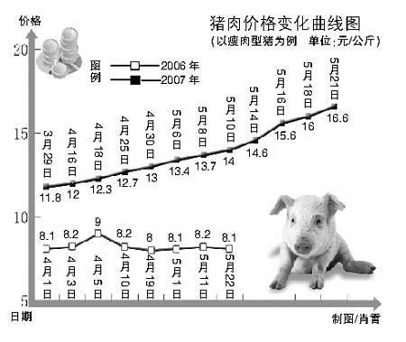 猪肉价格变化曲线图