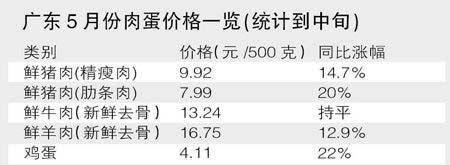 广东5月份肉蛋价格一览(统计到中旬)