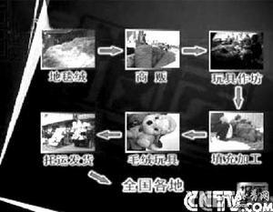 ■制售黑心玩具的流程