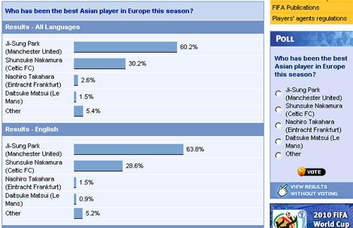 FIFA投票页面截屏
