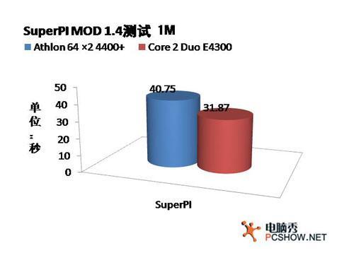 力克E4300!市场狂追AMD双核4400+