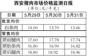 西安市场猪肉价格监测日报