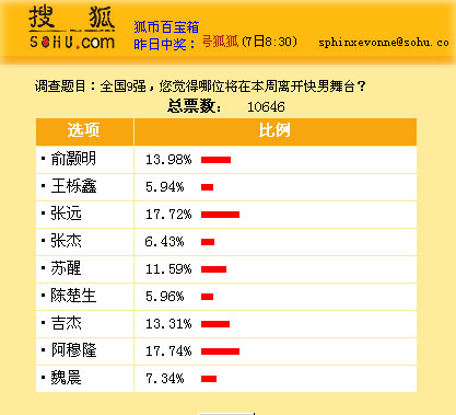 搜狐娱乐小调查结果