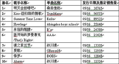 公信 oricon 周单曲排行榜 5月28日