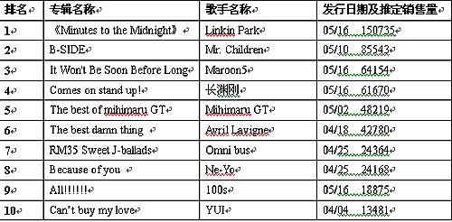日本音乐最新排行 西川贵教新组乐队单曲上榜