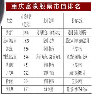 重庆富豪股票市值排行榜