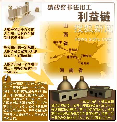 黑砖窑非法用工利益链:人贩子、窑主、包工头