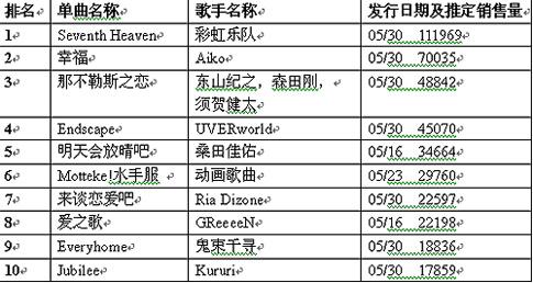 公信(Oricon)周单曲排行榜(6月11日)