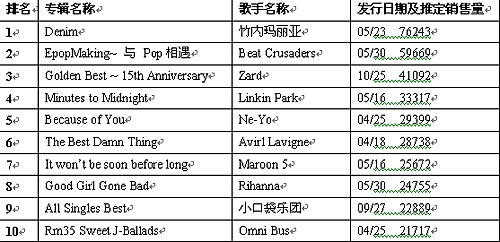 公信(Oricon)周专辑排行榜(6月11日)