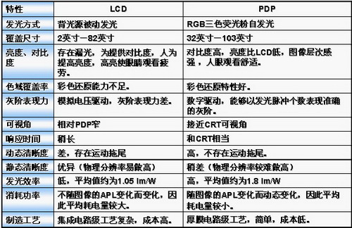 LCD、PDP综合性能比较