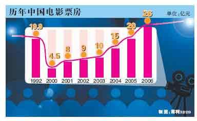 电影院人口_讲真的,你真认为中国主流院线群体是90后