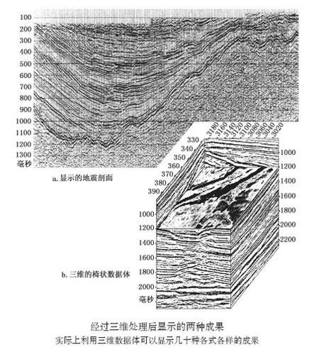 不断发展的三维地震勘探技术(图)