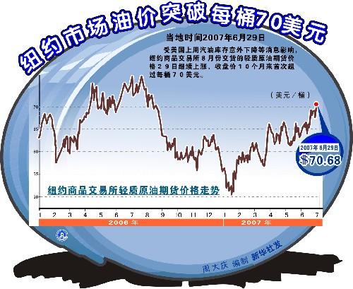 继6月29日突破每桶70美元后,2日纽约交易所油价再破71美元。(资料图片)