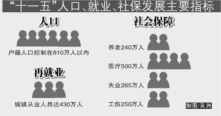 """重点推荐2-""""十一五""""人口、就业、社保发展主要指标。"""