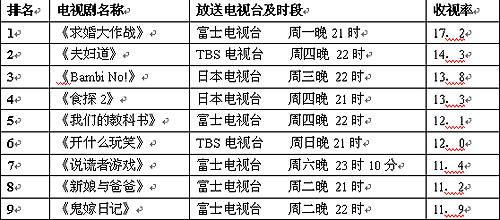 公信(Oricon)电视剧周收视排行榜(6月25日)