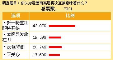 42.07%受调查认为运营商高层再次互换意味着新一轮重组即将开始