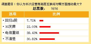 图2 39.43%受调查者认为对电信重组推动最大