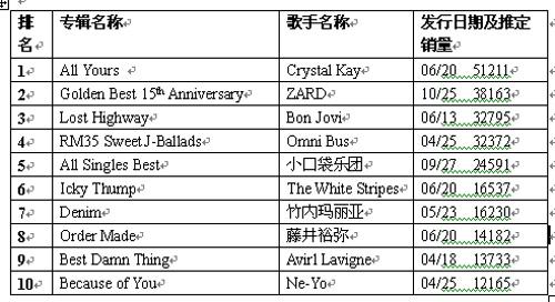 本周公信专辑排行榜榜单