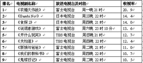 公信榜本周电视剧榜单