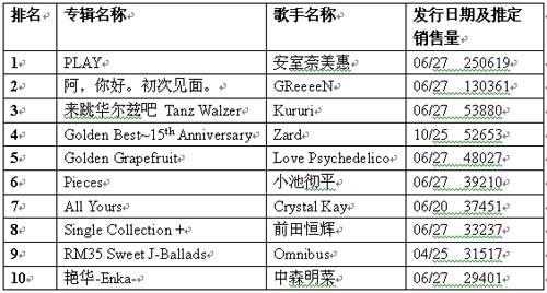 公信榜专辑榜单