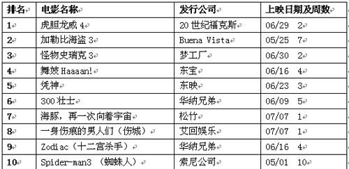 公信周电影排行榜(7月16日)