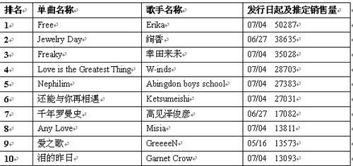 公信周单曲排行榜 7月16日