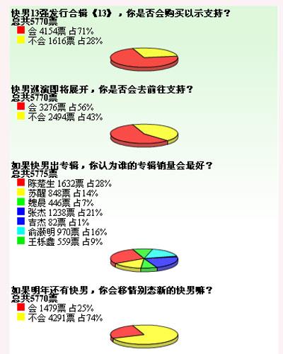 投票调查截图