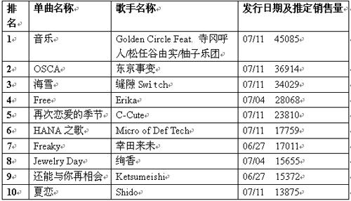 公信榜单曲榜单(7月23日)