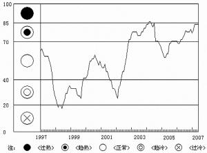 图3 综合警情指数趋势变动图