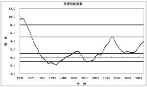 图5:消费价格指数变动走势