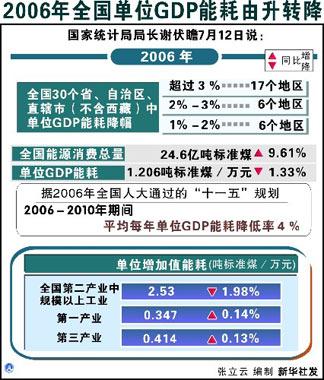 2006年我国单位GDP能耗下降1.33% 仅北京完成目标。 (资料图片)