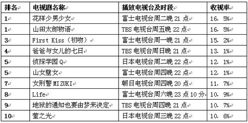 公信(Oricon)周电视剧排行榜(7月30日)