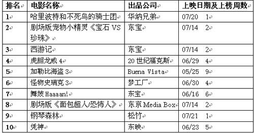 公信(Oricon)周电影排行榜(7月30日)