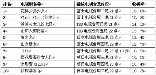 公信(Oricon)周电视剧排行榜(8月6日)