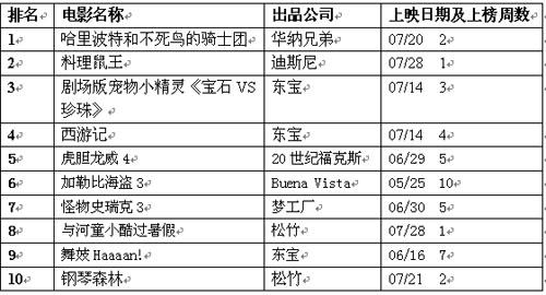 公信(Oricon)周电影排行榜(8月6日)