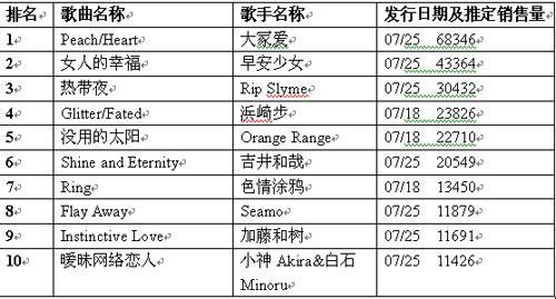 公信(Oricon)周单曲排行榜(8月6日)