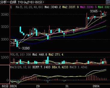 上海黄金交易所白银延期AG(T+D)60分钟线走势图