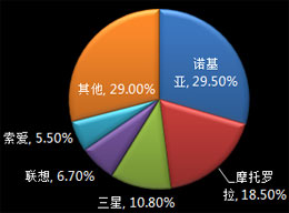 2007年Q2中国手机市场份额图