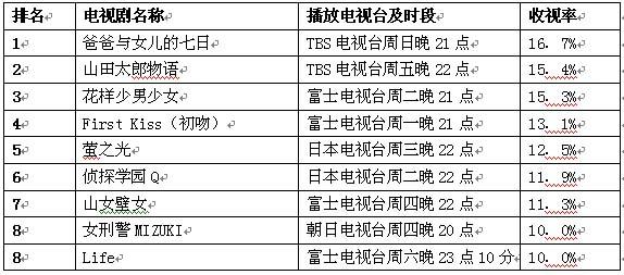 日本公信榜电视剧榜单(8月13日)