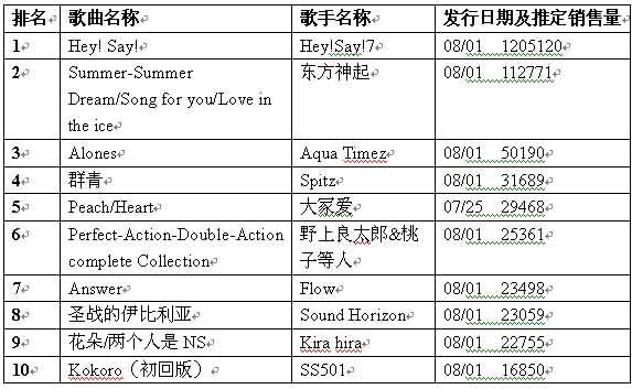 日本公信榜单曲榜单(8月13日)