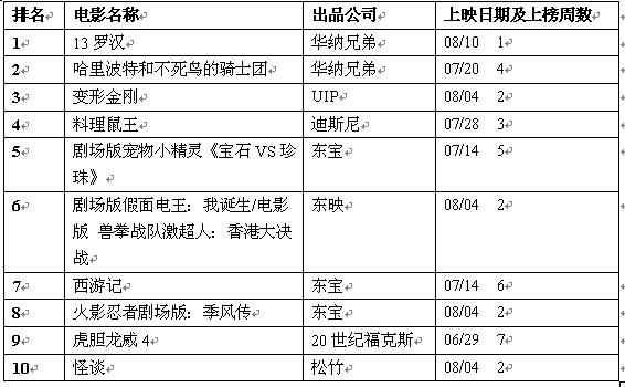 日本公信榜电影榜单(8月20日)