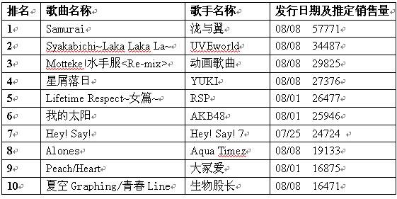 日本公信榜单曲榜单(8月20日)