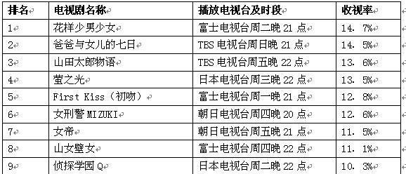 日本公信榜电视剧榜单(8月27日)