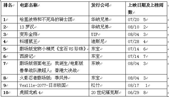日本公信榜电影榜单(8月27日)