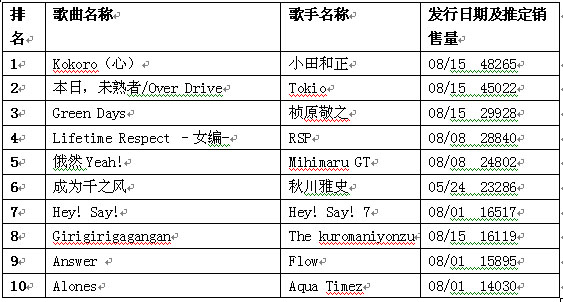 日本公信榜单曲榜单(8月27日)