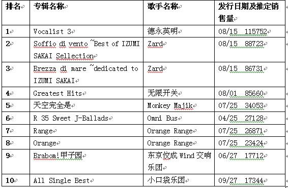 日本公信榜专辑排行榜(8月27日)