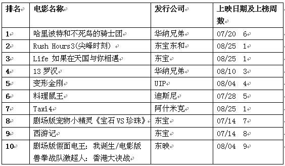 日本公信榜电影排行榜(9月3日)